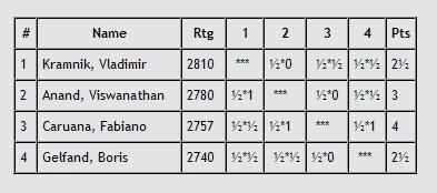 zurichfinalstandings2013