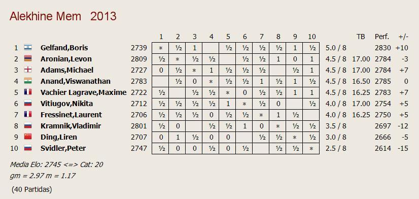 standings_Alekhine_mem_r8