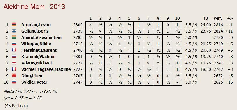 alekhine_mem_2013_final_standings