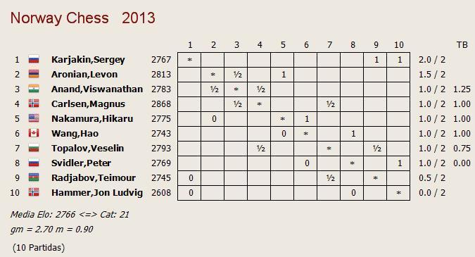 norway2013_r2_posiciones