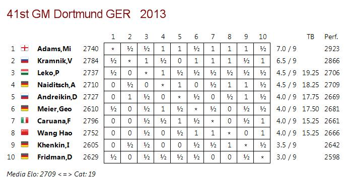 Dortmund_2013_table