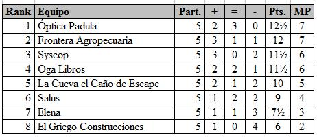 RioCiuarto_por_equipos2013