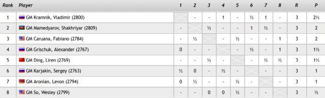kramnik-leads-after-3